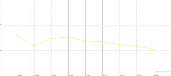 Gamma usine 2.4 - Gamma moyen mesuré 2.33