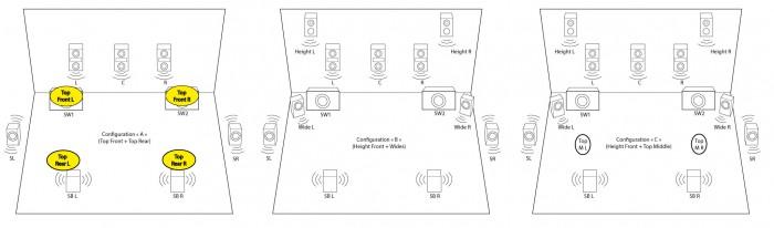ConfigurationsAtmos