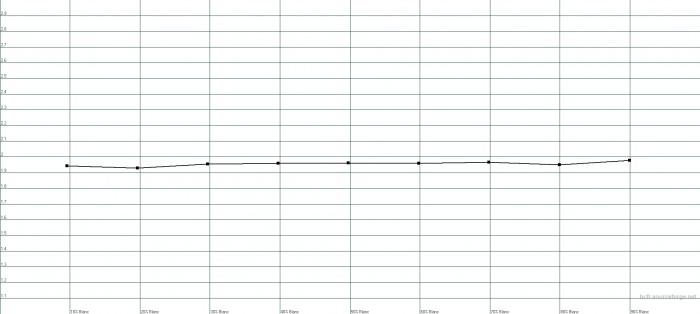 Preset gamma 2.0 : gamma moyen mesuré 1.95