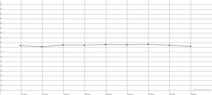 Preset gamma 2.1 : gamma moyen mesuré 2.04