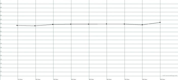 Preset gamma 2.4 : gamma moyen mesuré 2.37