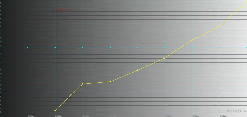 gamma D (HDR)
