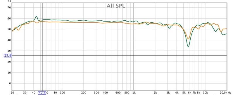 Susvara sur 3DLAB, canal droit, courbe verte, LCD-2 sur BCL, canal droit courbe jaune, linéarisés, courbes lissées 1/12, échelle à 70db.
