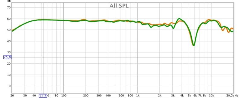 Courbe de 20kz à 20khz, lissée à 1/12, échelle à 70db. Courbe verte canal droit, courbe orange canal gauche.