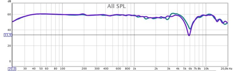 Susvara sur ampli BCL. Courbe de 20kz à 20khz, lissée à 1/12, échelle à 70db. Courbe bleue canal droit, courbe violette canal gauche.