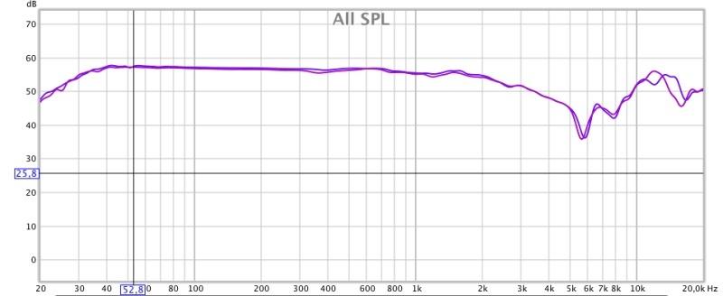 LCD-2F 2016 sur ampli BCL. Courbe de 20kz à 20khz, lissée à 1/12, échelle à 70db. Courbe violet clair canal droit, courbe violet foncé canal gauche.