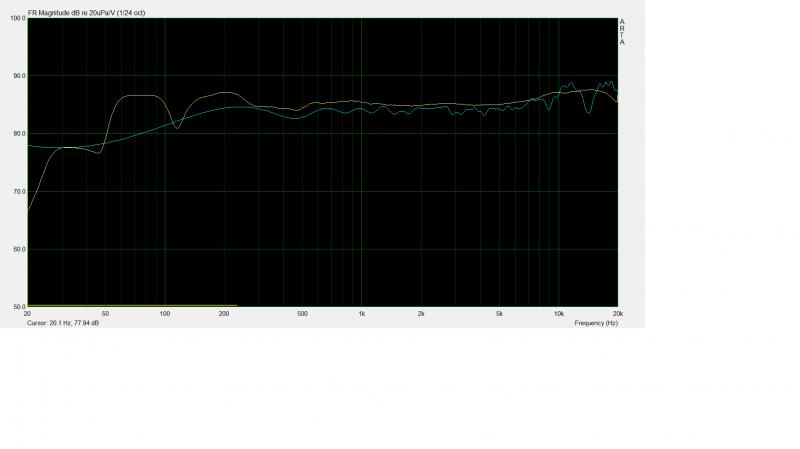 2.83V bleu fenêtré 250Hz 1,24oct. jaune idem non fenêtré 1,1oct