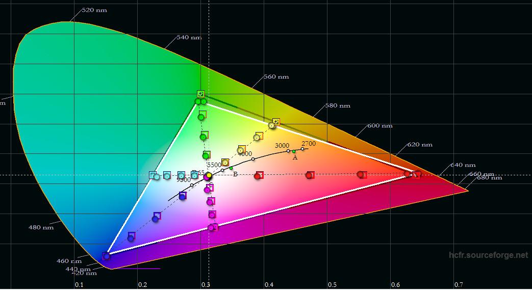 Triangle CIE REC709