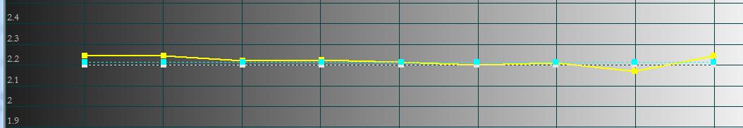 Gamma après calibration lampe HAUT sur 3m60